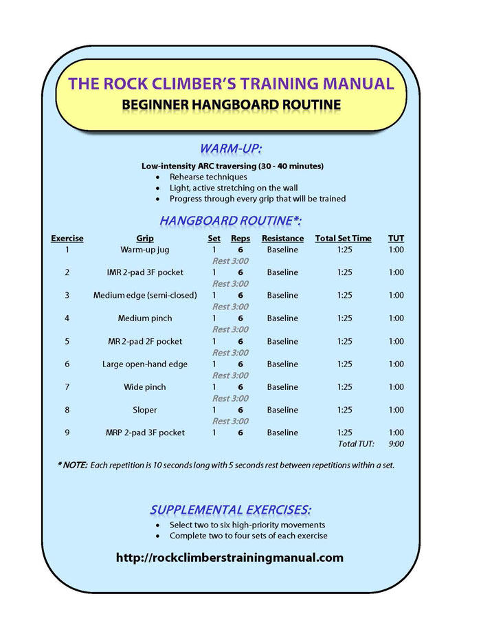 Rock Prodigy Hangboard Workouts
