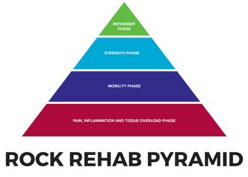 Rock Rehab Pyramid Videos Training For Rock Climbing